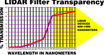 lidar filter light IR transmission